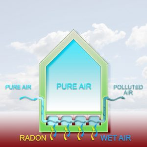 Best Air Purifier for Radon Gas